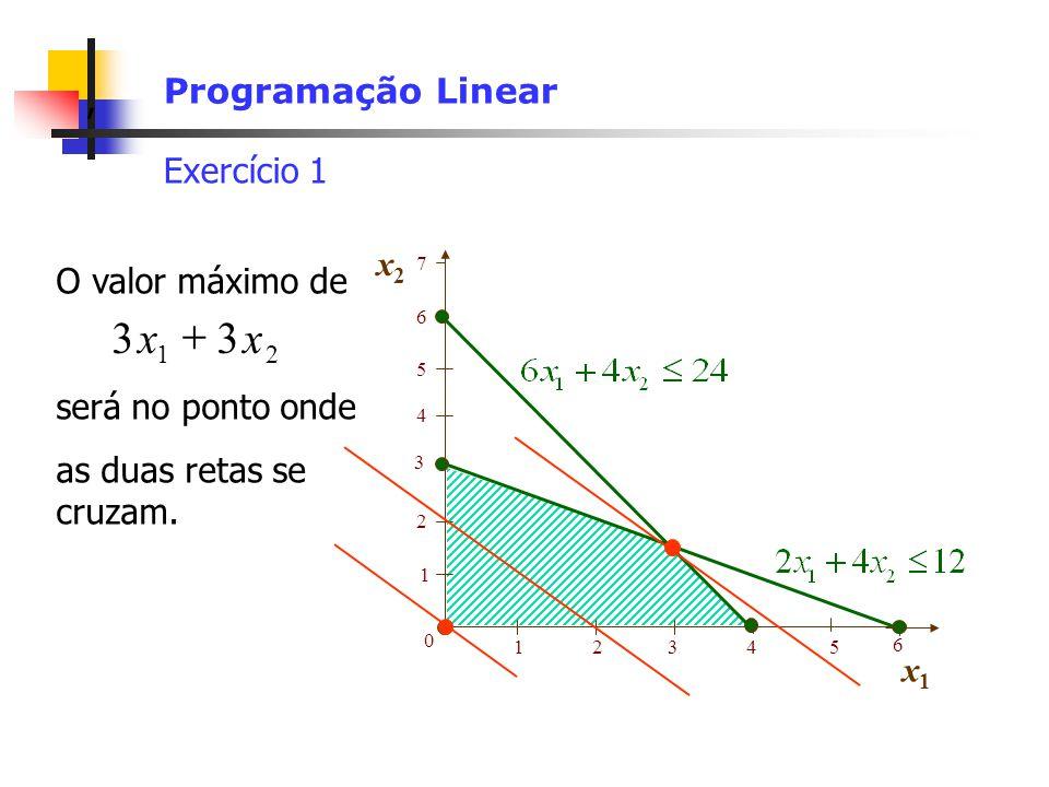 3 x + 3 x Programação Linear Exercício 1 x2 O valor máximo de