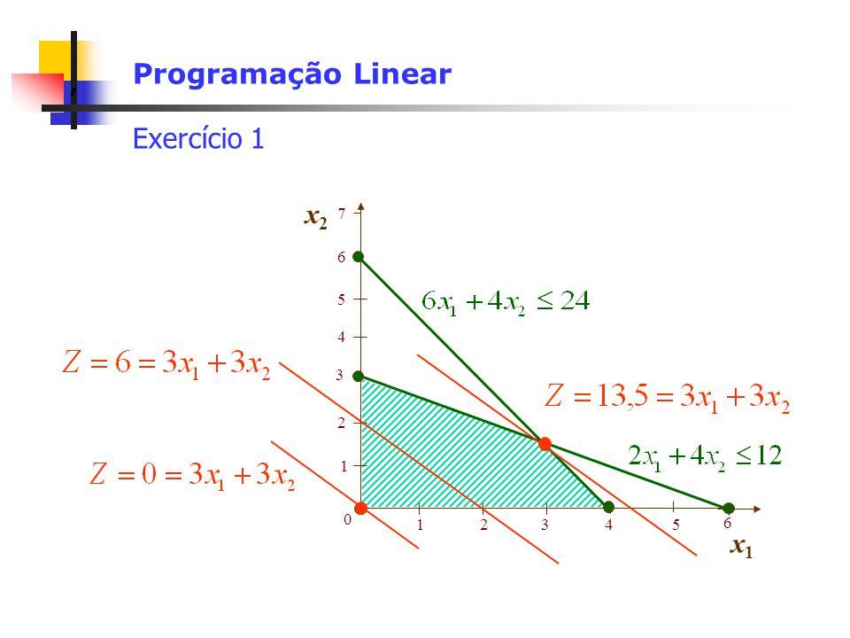 Programação Linear Exercício 1 x2 7 6 5 4 3 2 1 1 2 3 4 5 6 x1