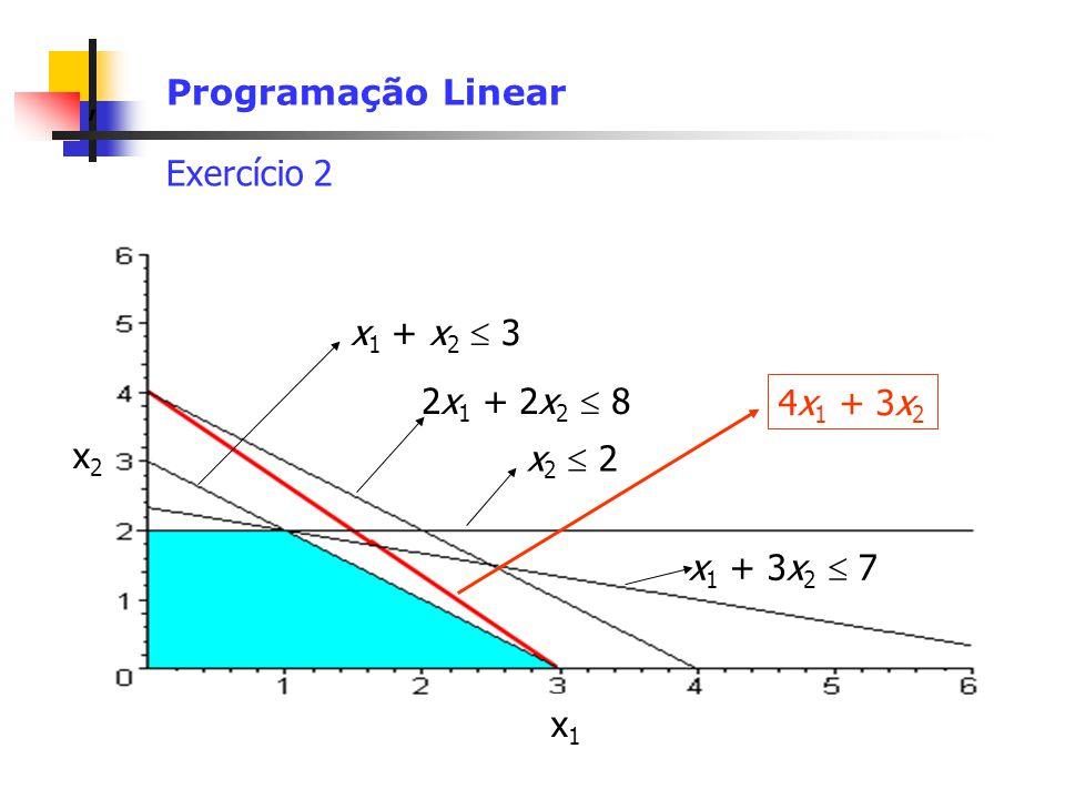 Programação Linear Exercício 2 x1 + x2  3 2x1 + 2x2  8 4x1 + 3x2 x2 x2  2 x1 + 3x2  7 x1