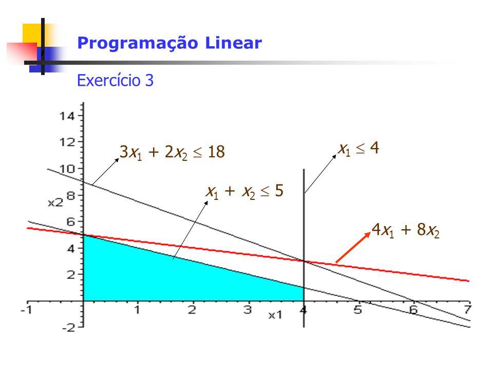 Programação Linear Exercício 3 x1  4 3x1 + 2x2  18 x1 + x2  5 4x1 + 8x2