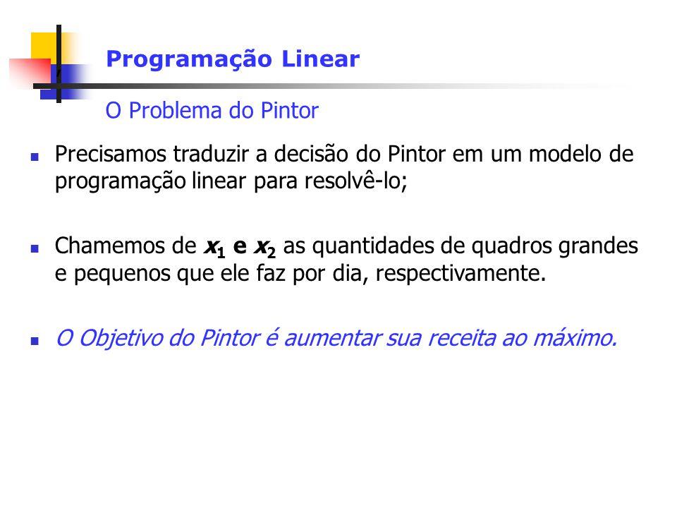 Programação Linear O Problema do Pintor. Precisamos traduzir a decisão do Pintor em um modelo de programação linear para resolvê-lo;