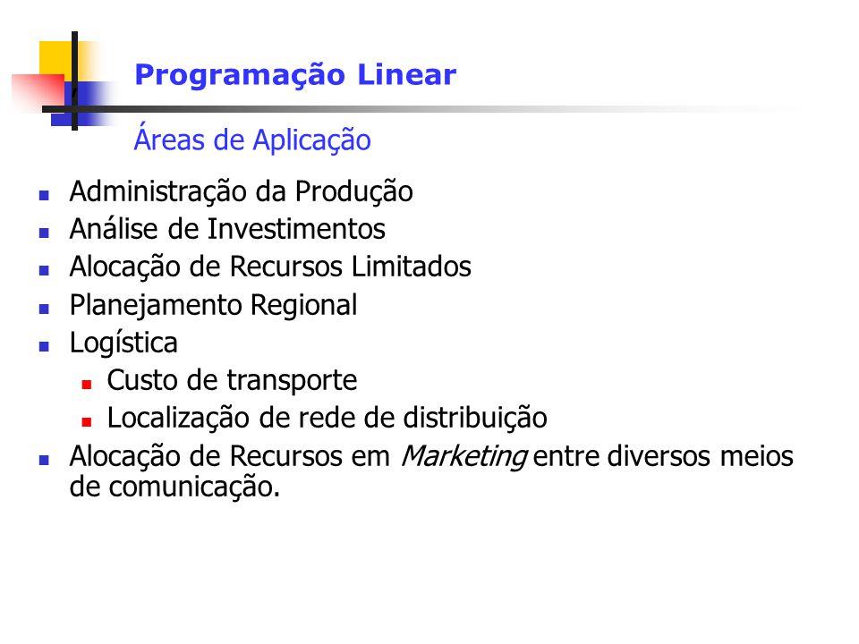 Programação Linear Áreas de Aplicação. Administração da Produção. Análise de Investimentos. Alocação de Recursos Limitados.