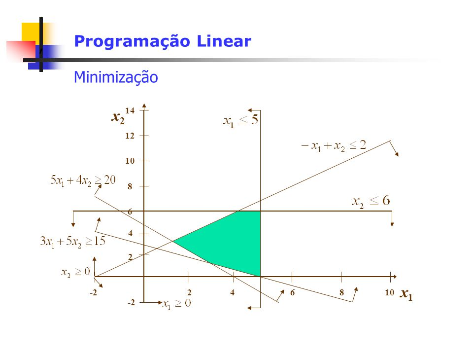 Programação Linear Minimização x2 14 12 10 8 6 4 2 x1 -2 2 4 6 8 10 -2