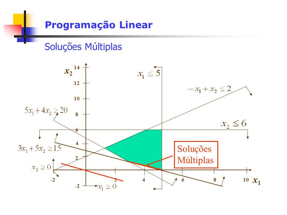 Programação Linear Soluções Múltiplas x2 Soluções Múltiplas x1 14 12