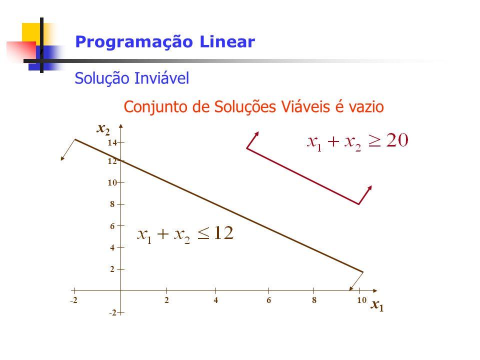 Conjunto de Soluções Viáveis é vazio x2