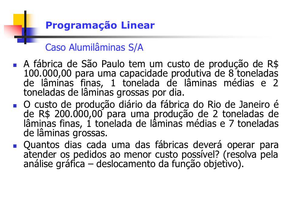 Programação Linear Caso Alumilâminas S/A.