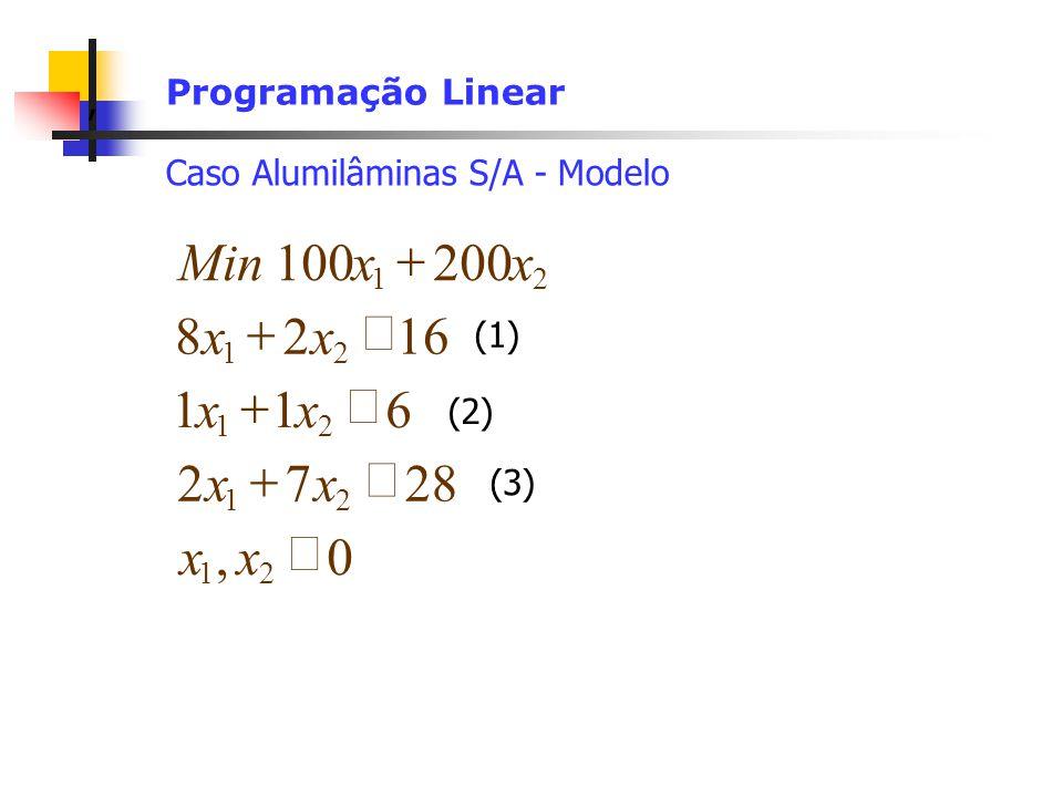 , 28 7 2 6 1 16 8 200 100 ³ + x Min Programação Linear