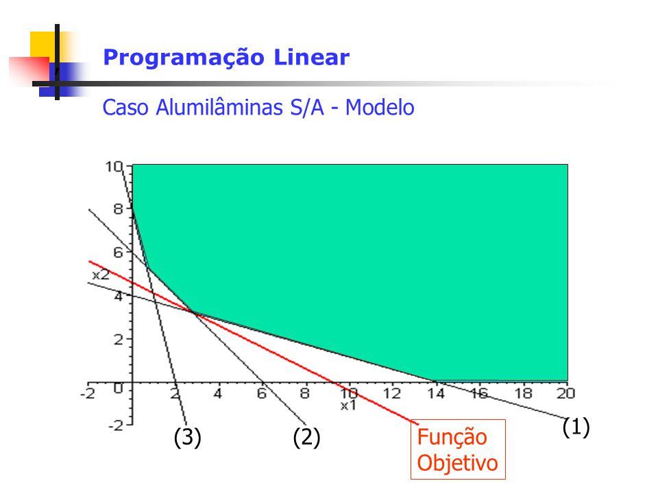 Programação Linear Caso Alumilâminas S/A - Modelo (1) (3) (2) Função Objetivo