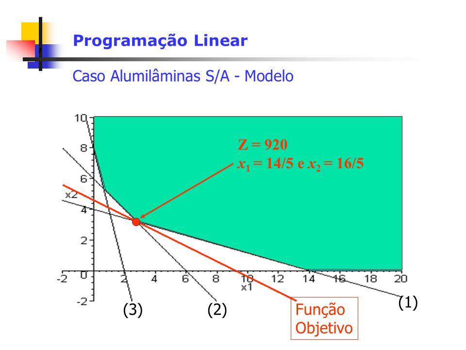 Programação Linear Caso Alumilâminas S/A - Modelo. Z = 920. x1 = 14/5 e x2 = 16/5. (1) (3) (2)