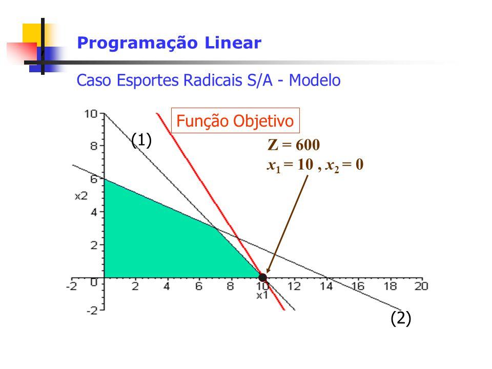 Programação Linear Caso Esportes Radicais S/A - Modelo. Função Objetivo. (1) Z = 600. x1 = 10 , x2 = 0.