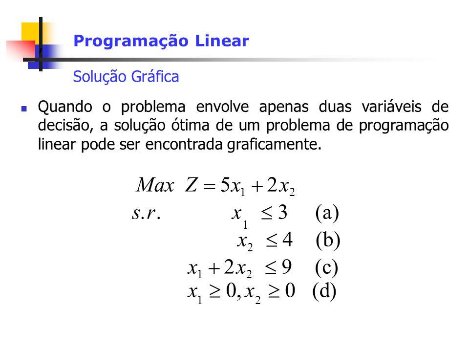 Max Z x   5 2 (b)  4 (c) 9 s r (a) 3 . (d)  , Programação Linear