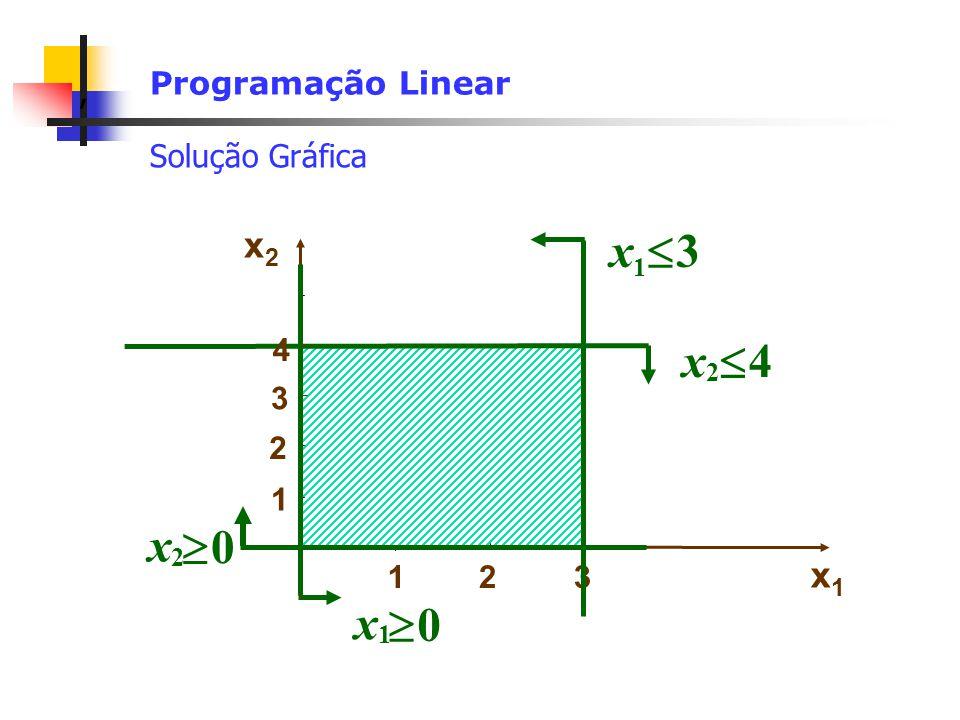 x  3 x  x  4 x  x2 x1 Programação Linear Solução Gráfica 4 3 2 1 1