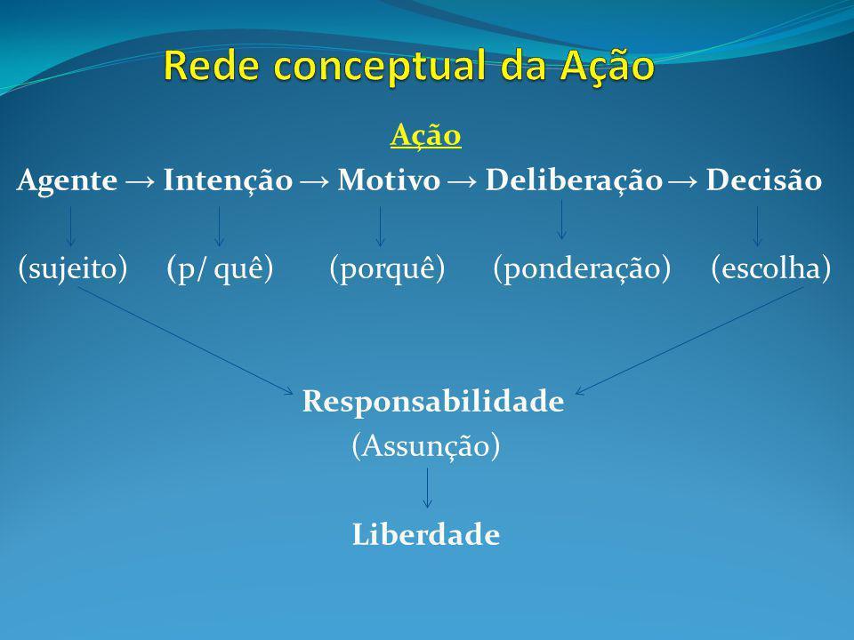 Rede conceptual da Ação