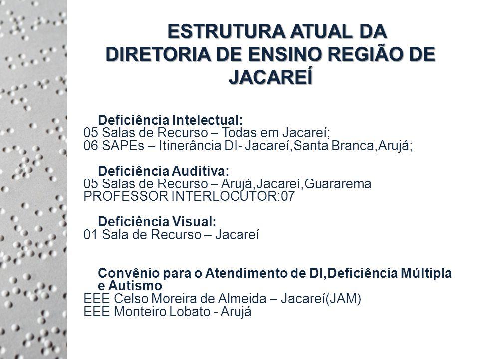 ESTRUTURA ATUAL DA DIRETORIA DE ENSINO REGIÃO DE JACAREÍ