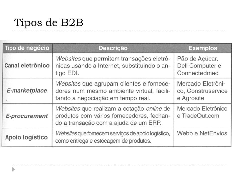 Tipos de B2B