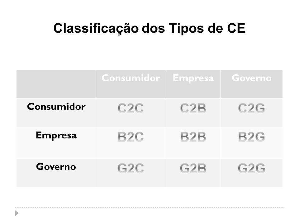 Classificação dos Tipos de CE