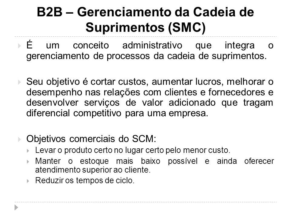 B2B – Gerenciamento da Cadeia de Suprimentos (SMC)