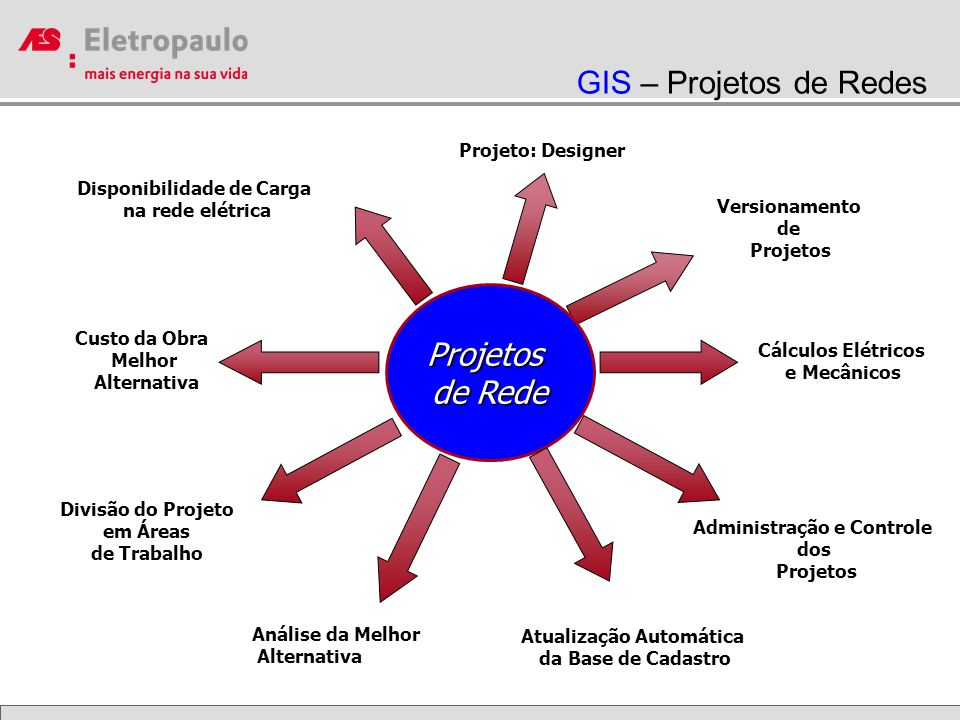 GIS – Projetos de Redes Projetos de Rede Projeto: Designer