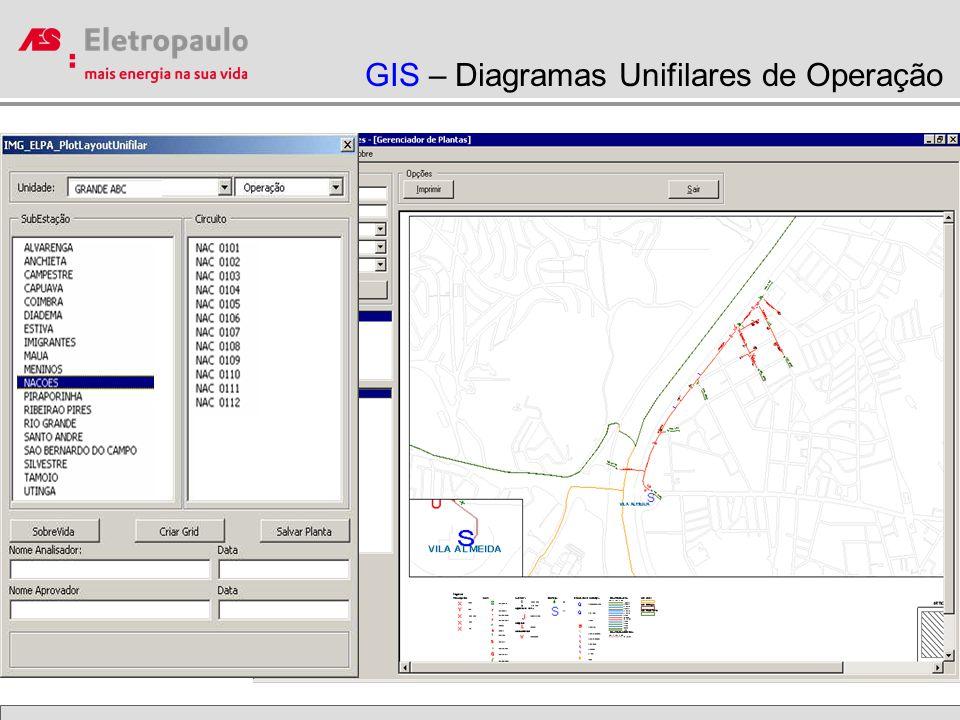 GIS – Diagramas Unifilares de Operação