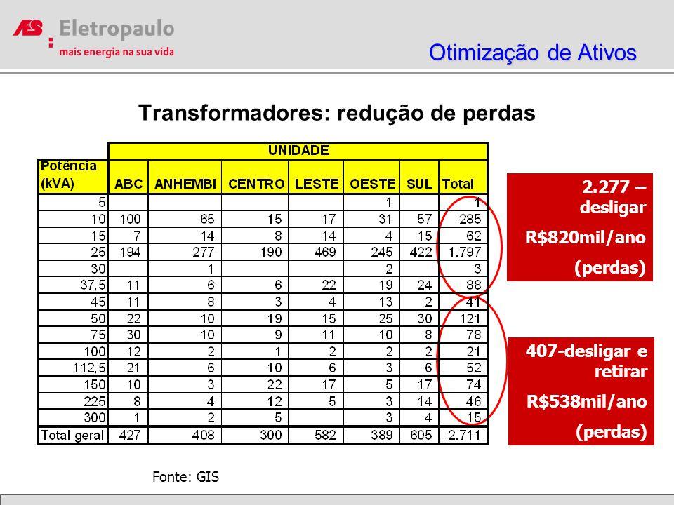 Transformadores: redução de perdas