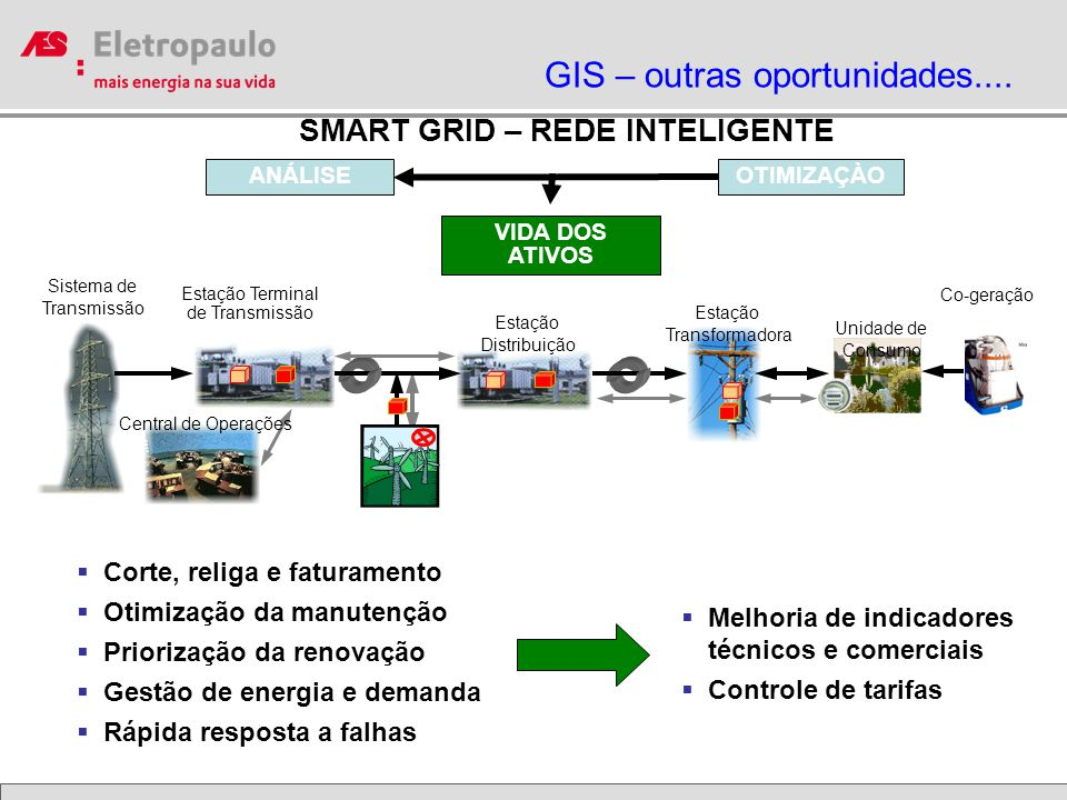 SMART GRID – REDE INTELIGENTE