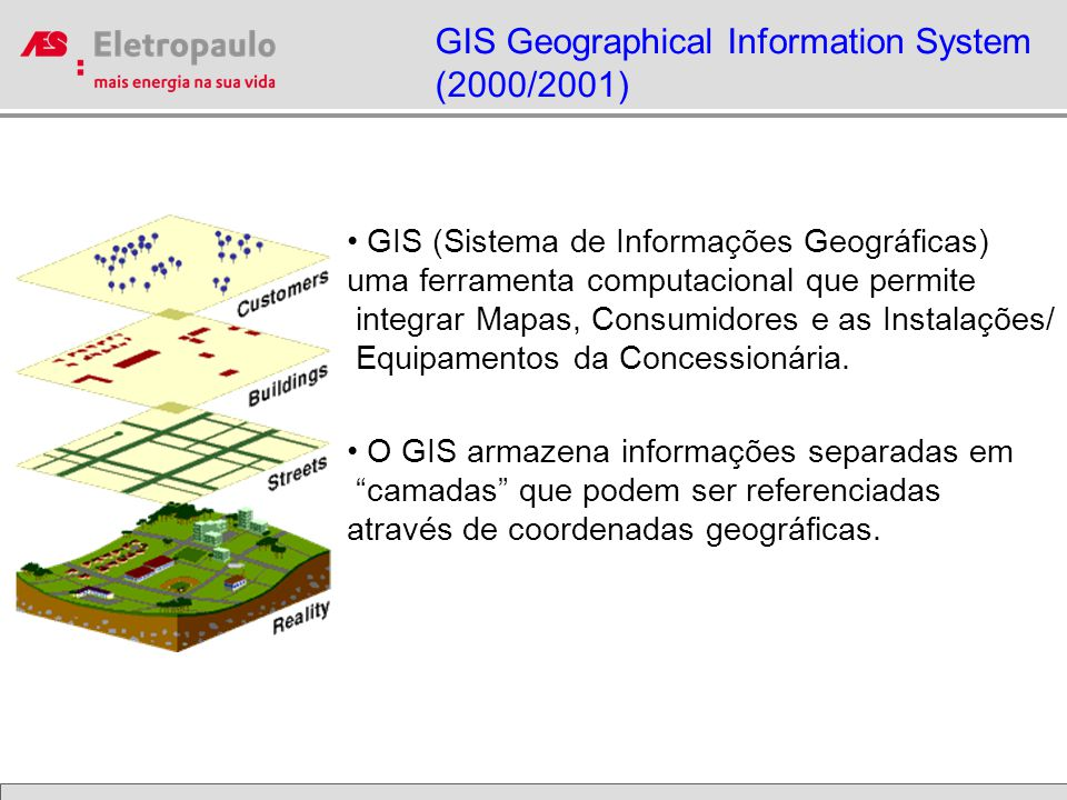 GIS Geographical Information System (2000/2001)