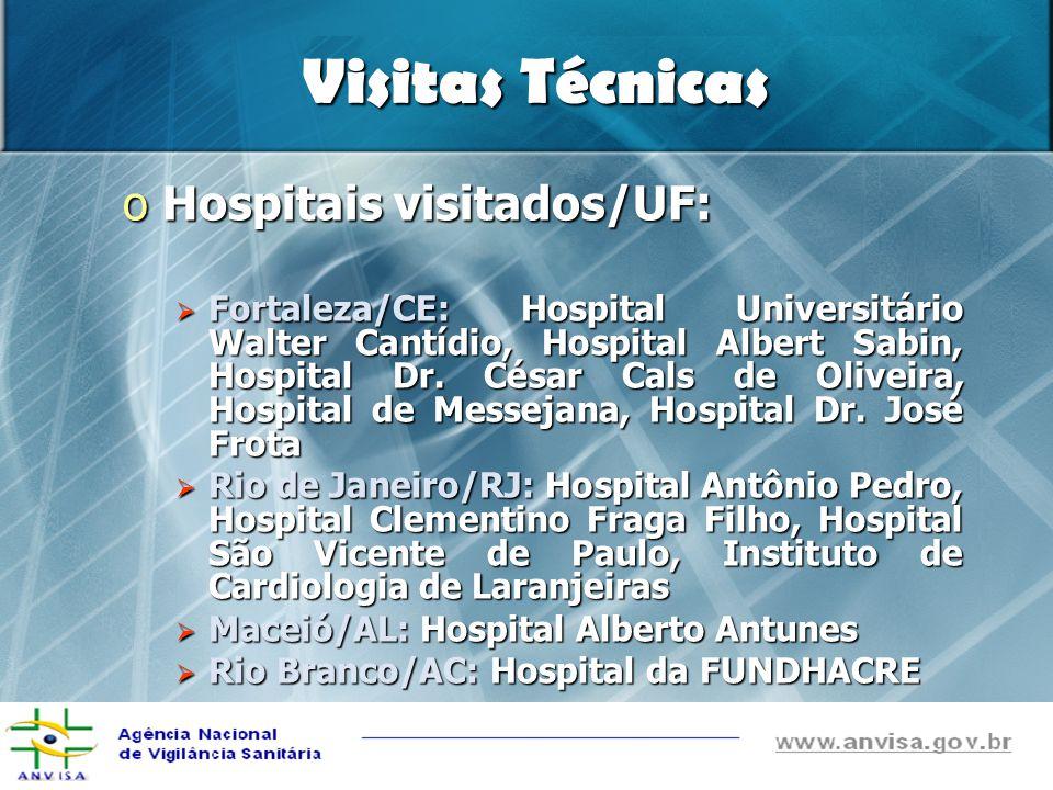 Visitas Técnicas Hospitais visitados/UF: