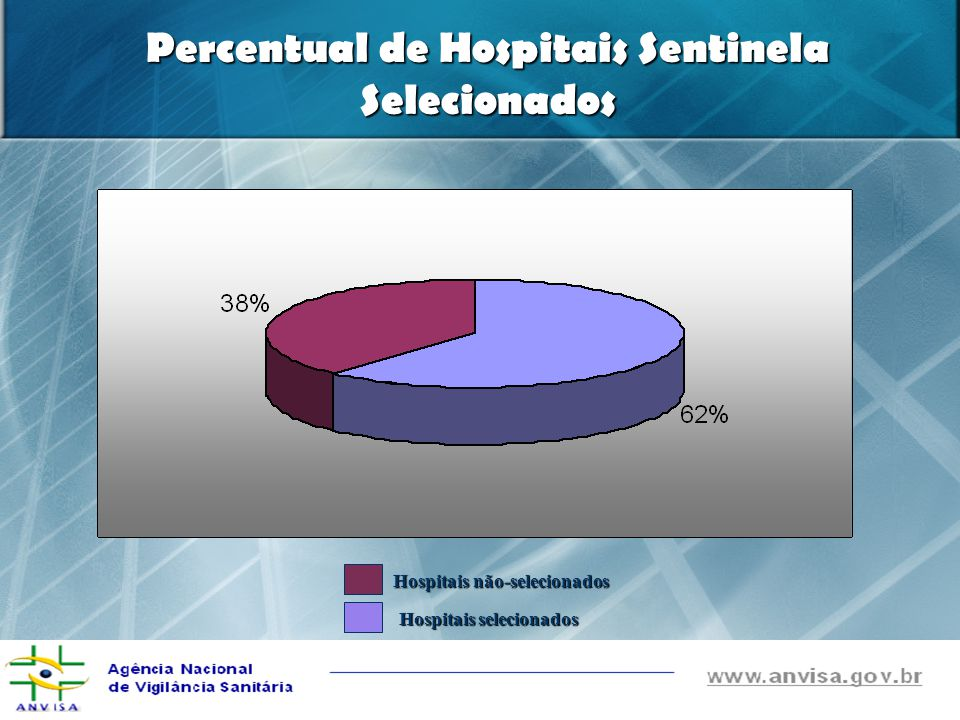 Percentual de Hospitais Sentinela Selecionados