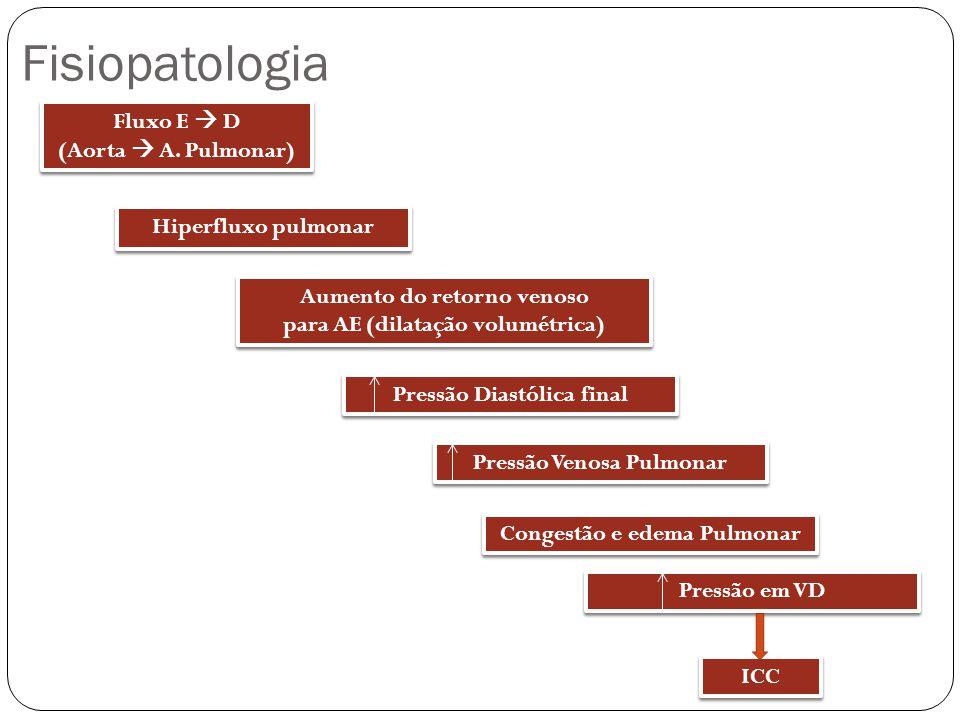 Fisiopatologia Fluxo E  D (Aorta  A. Pulmonar) Hiperfluxo pulmonar
