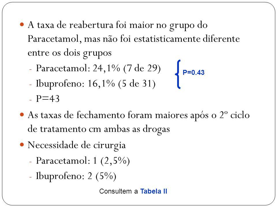 Necessidade de cirurgia Paracetamol: 1 (2,5%) Ibuprofeno: 2 (5%)