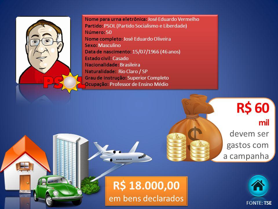 R$ 60 mil devem ser gastos com a campanha