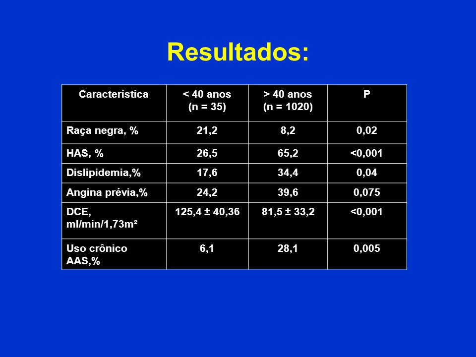 Resultados: Característica < 40 anos (n = 35) > 40 anos