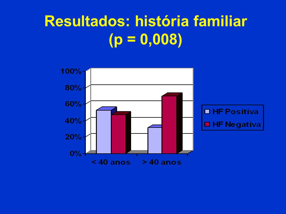 Resultados: história familiar (p = 0,008)