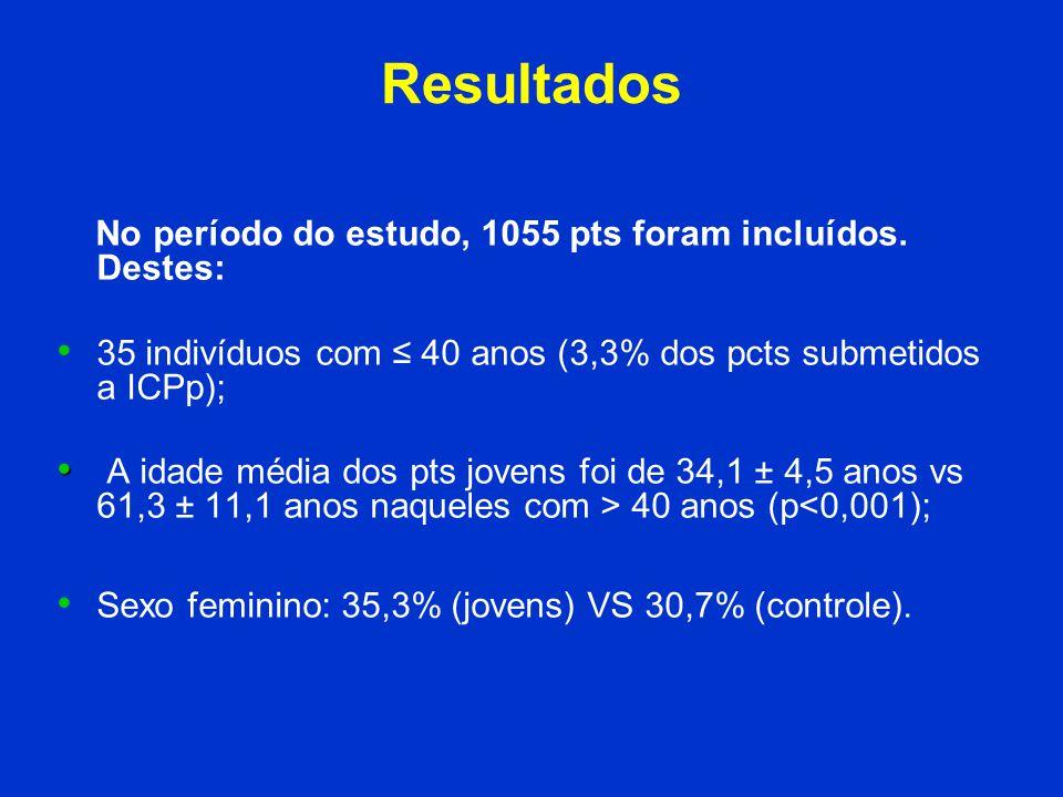 Resultados No período do estudo, 1055 pts foram incluídos. Destes: