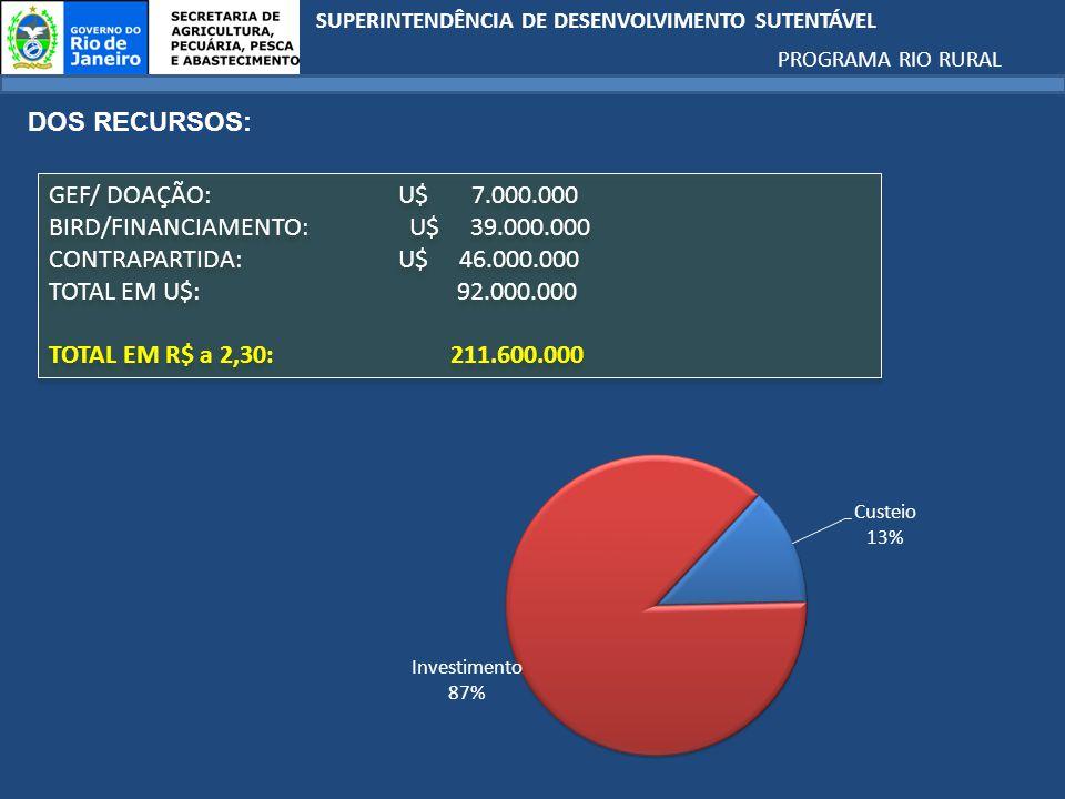 BIRD/FINANCIAMENTO: U$ 39.000.000 CONTRAPARTIDA: U$ 46.000.000