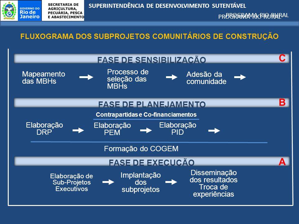 C B A FASE DE SENSIBILIZAÇÃO FASE DE PLANEJAMENTO FASE DE EXECUÇÃO