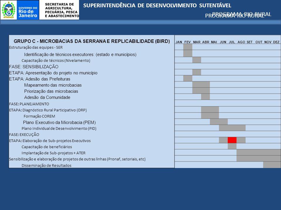 GRUPO C - MICROBACIAS DA SERRANA E REPLICABILIDADE (BIRD)