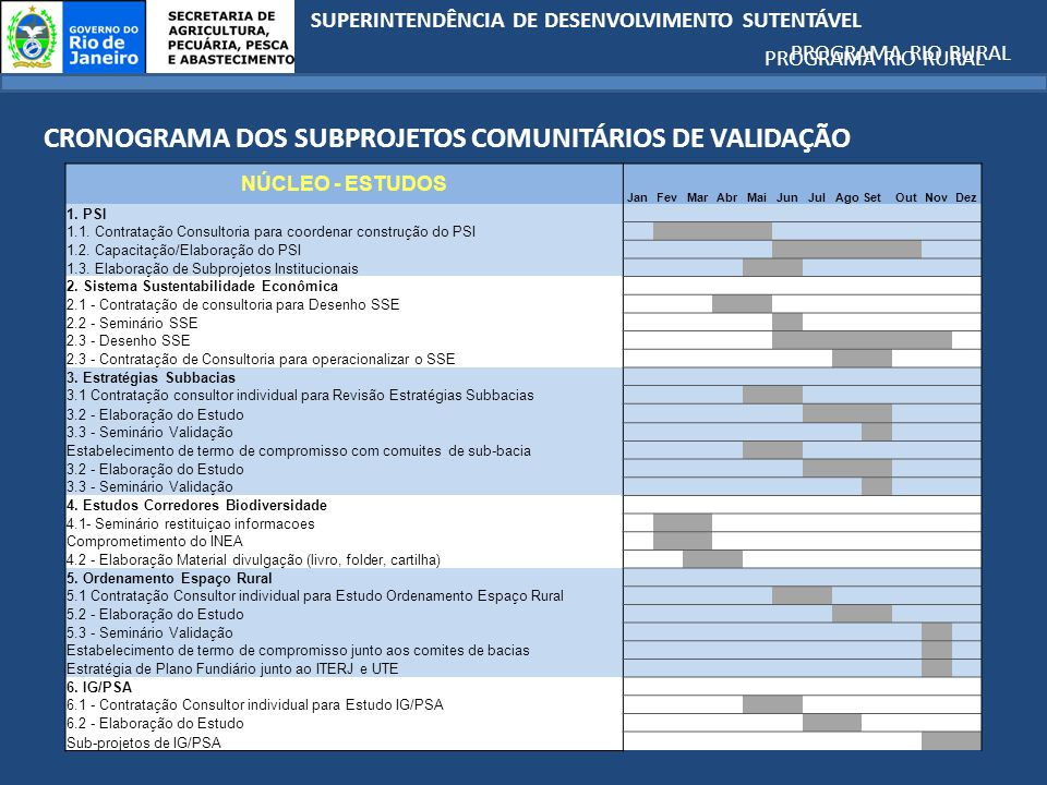 CRONOGRAMA DOS SUBPROJETOS COMUNITÁRIOS DE VALIDAÇÃO