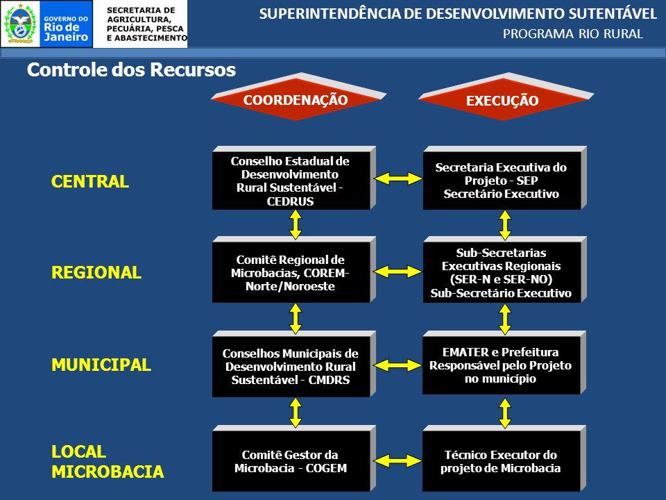 Controle dos Recursos CENTRAL REGIONAL MUNICIPAL LOCAL MICROBACIA