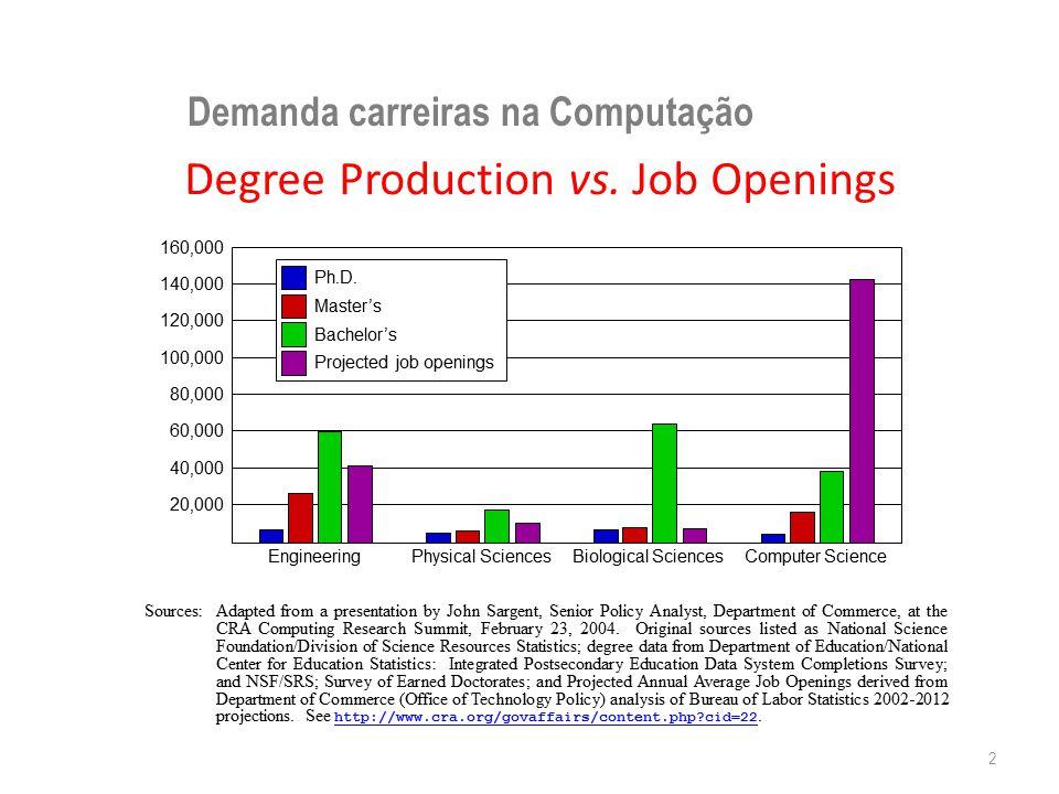 Demanda carreiras na Computação