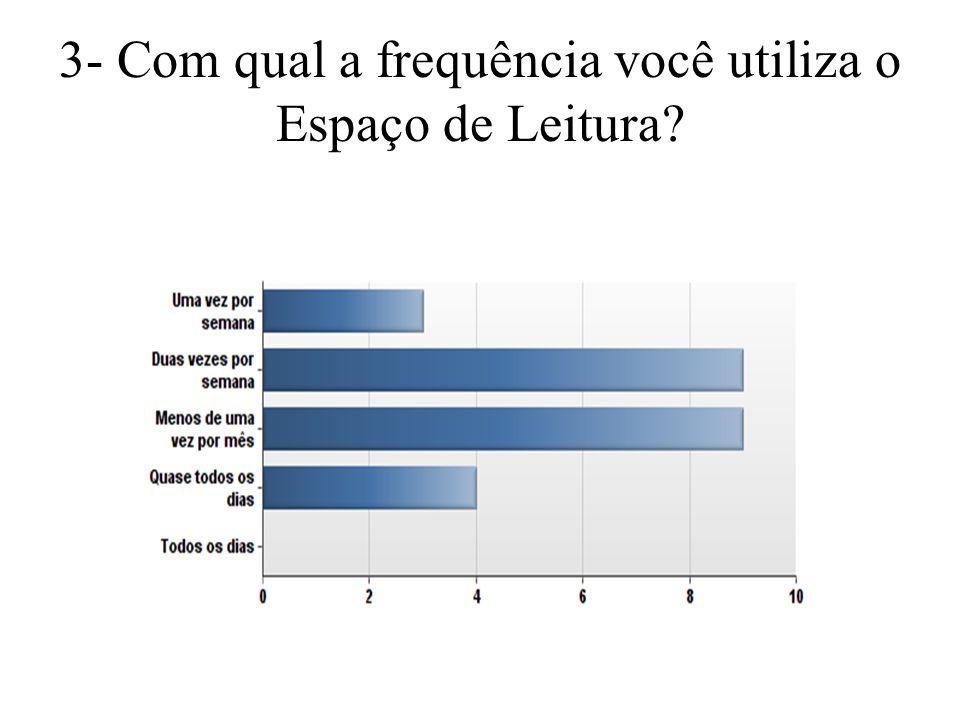 3- Com qual a frequência você utiliza o Espaço de Leitura