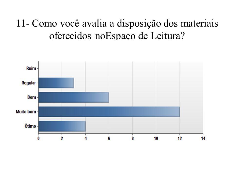 11- Como você avalia a disposição dos materiais oferecidos noEspaço de Leitura