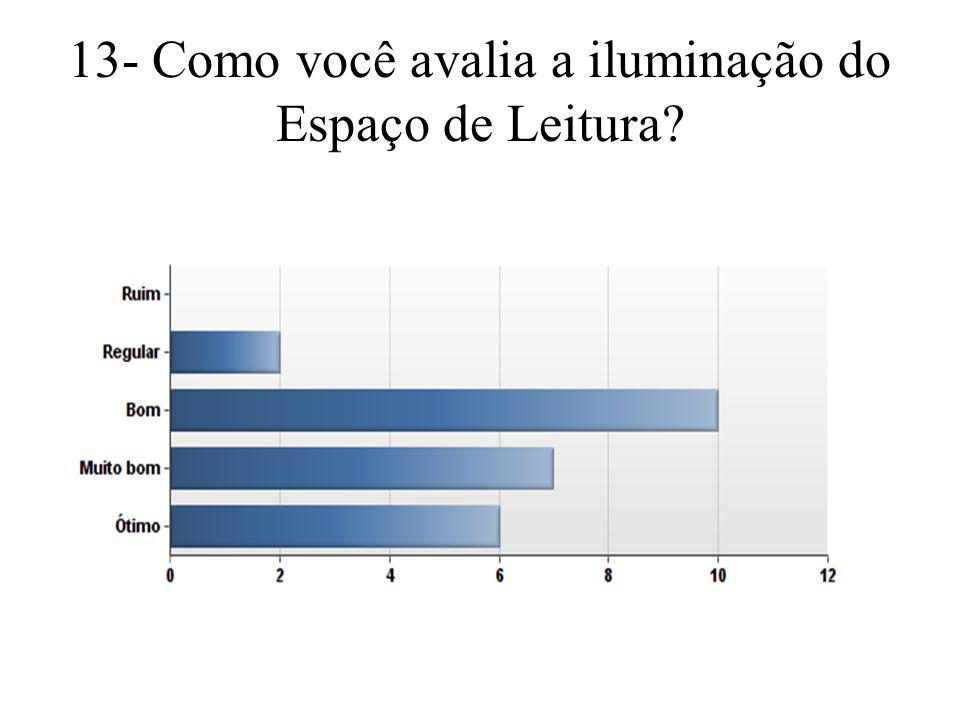 13- Como você avalia a iluminação do Espaço de Leitura