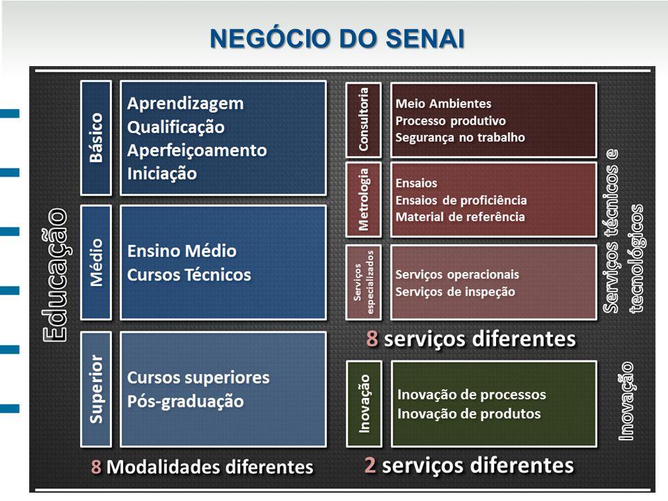 NEGÓCIO DO SENAI
