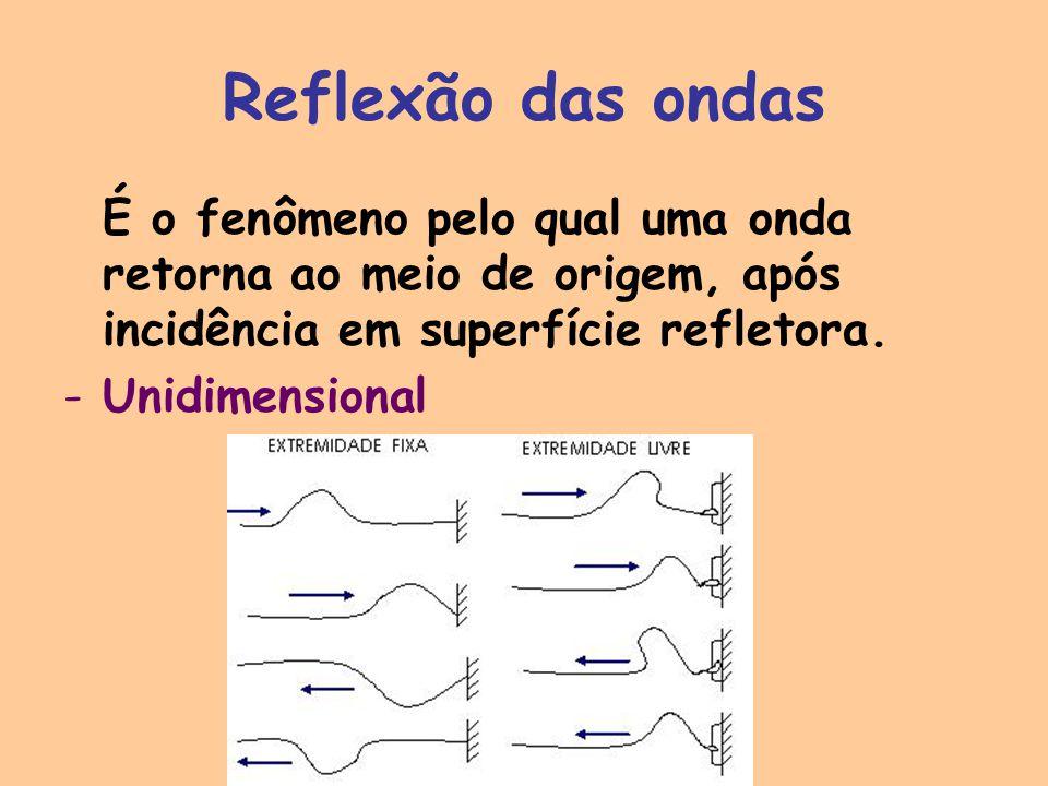 Reflexão das ondas É o fenômeno pelo qual uma onda retorna ao meio de origem, após incidência em superfície refletora.