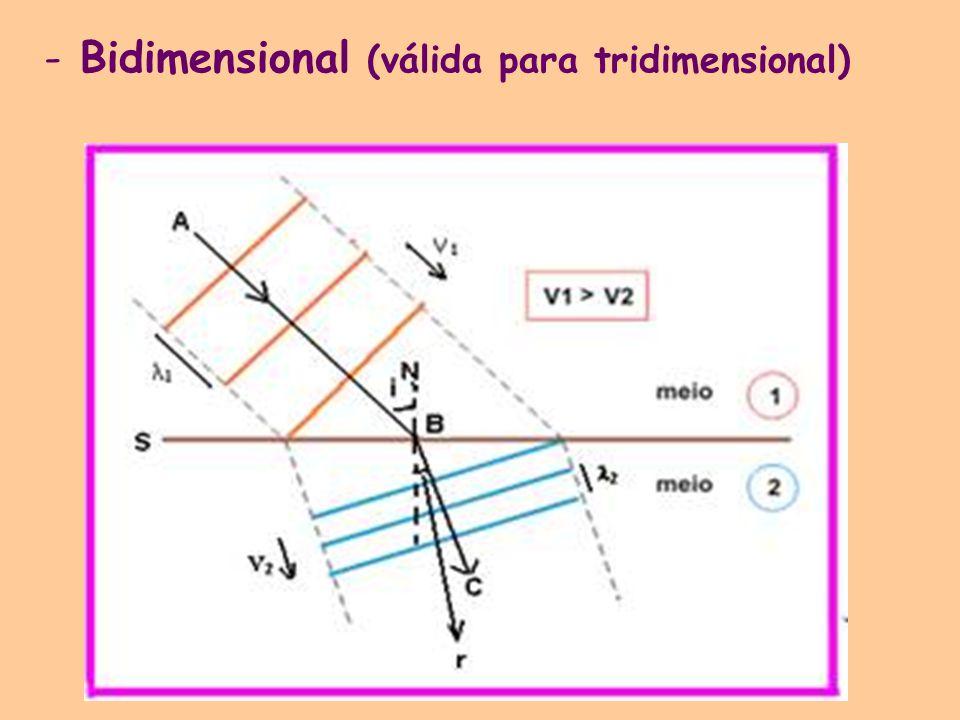Bidimensional (válida para tridimensional)