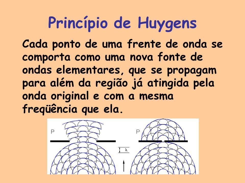Princípio de Huygens