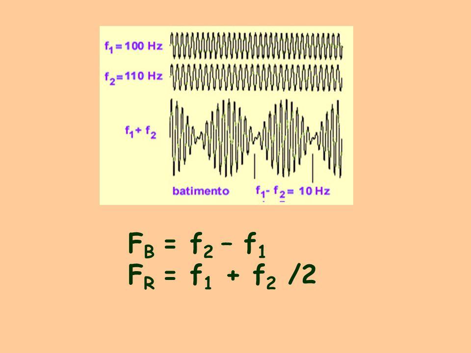 FB = f2 – f1 FR = f1 + f2 /2