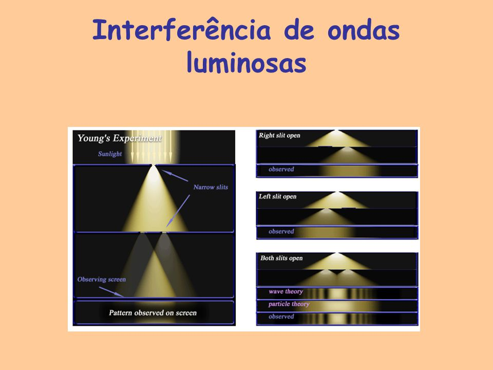 Interferência de ondas luminosas