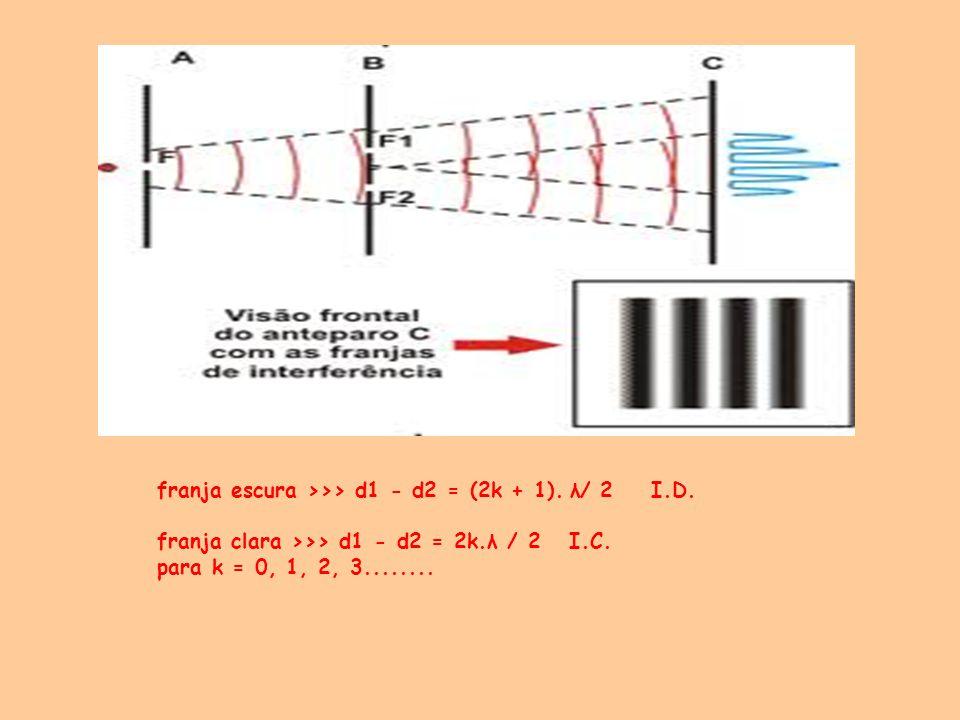 franja escura >>> d1 - d2 = (2k + 1). λ/ 2 I.D.